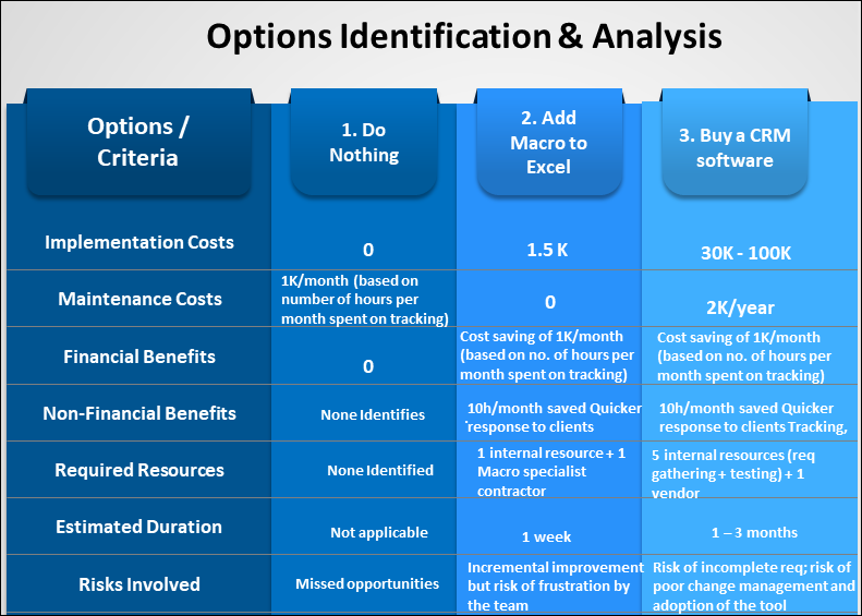 Options Identification & Analysis