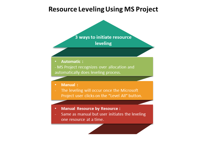 Resource Leveling Using MS Project