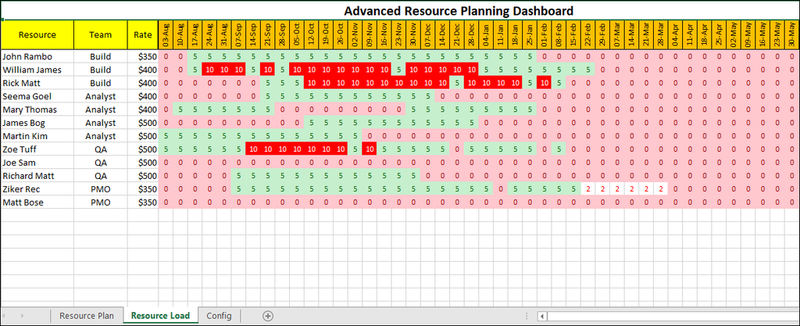 Advanced Resource Planning