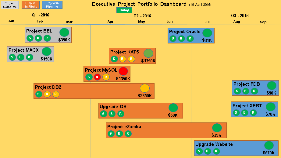 Executive Project Dashboard Template