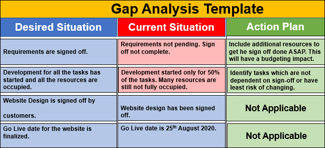 Gap Analysis Template | Techno PM - Project Management Templates Download