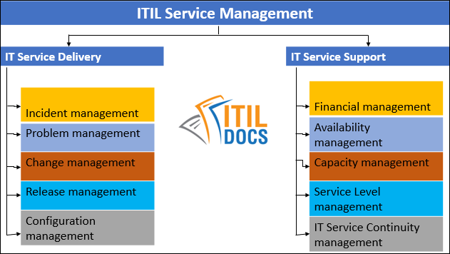 IT-Service-Delivery