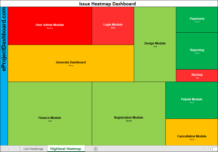 High Level Heat Map Template