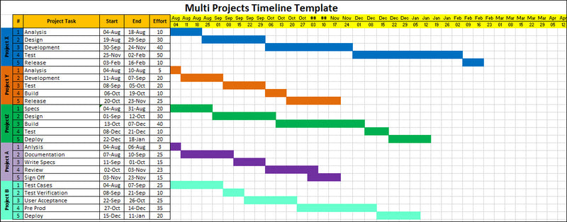Multi Projects Timeline Template