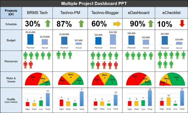 Multiple Project Dashboard PPT Template