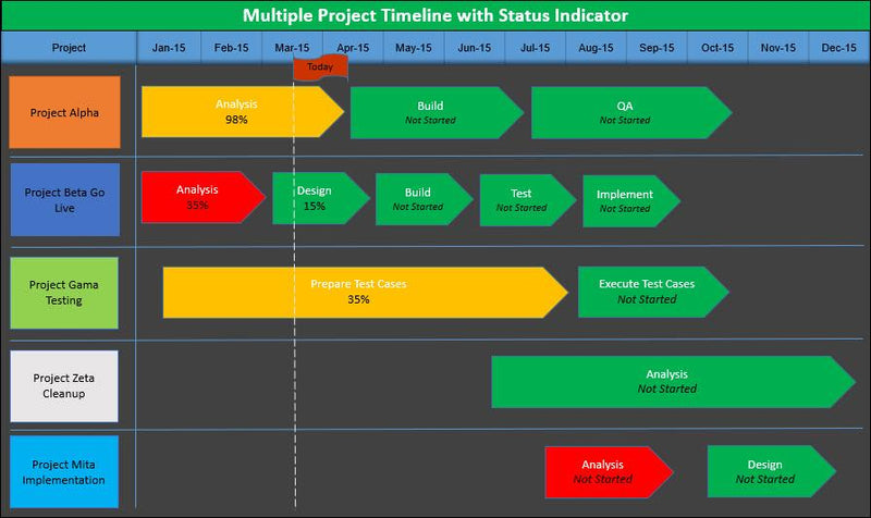 Multiple Project Timeline with Status Indicator
