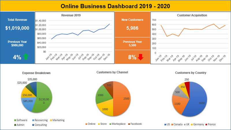 Online Business Dashboard