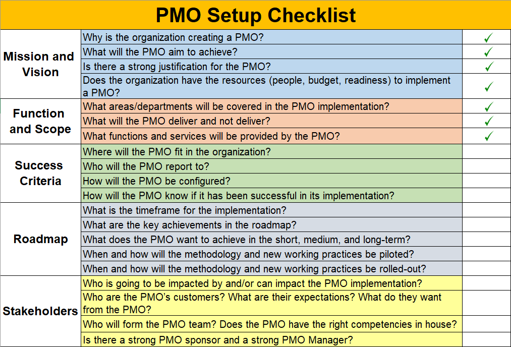 PMO Setup Checklist, PMO Implementation Plan PPT Template