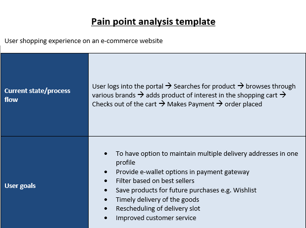 Pain Point Analysis Template