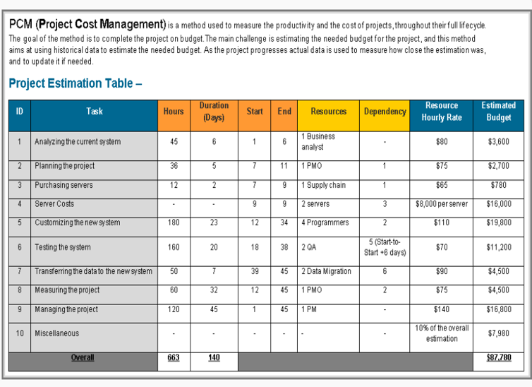 Project Cost Management Template Word