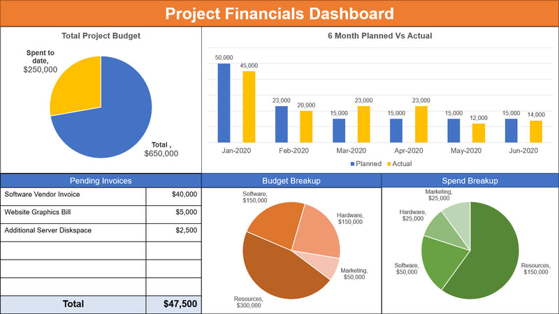 Project-Financials-Dashboard