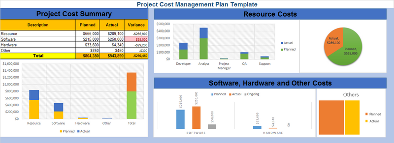 Project Cost Management Plan Excel