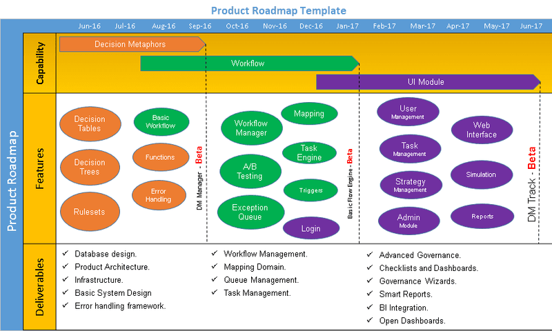 product roadmap template ppt