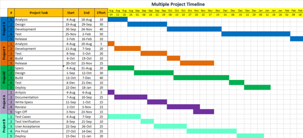 Project Timeline Excel Template