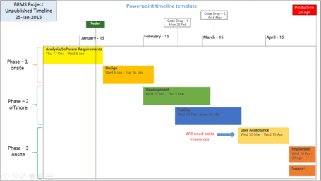 POWERPOINT PROJECT TIMELINE
