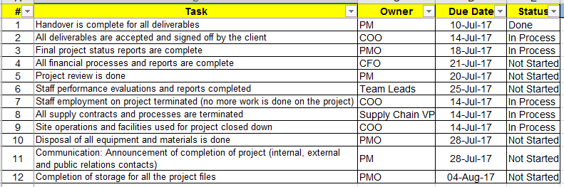 Project Closure Report Template