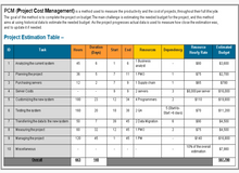 Project Budget Management Templates (4 Templates)