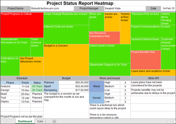 Project Status Report Heatmap
