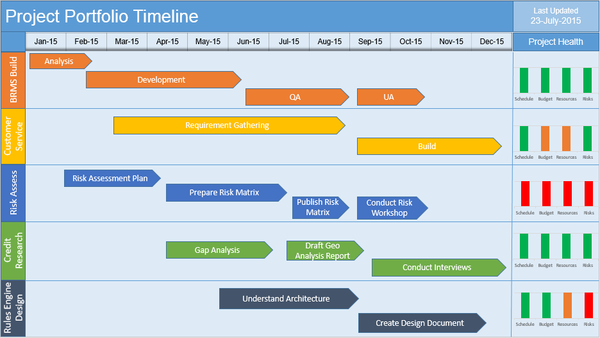 Multiple Project Timeline Template PowerPoint