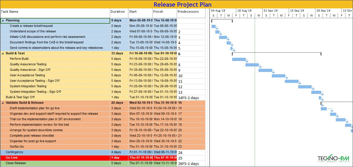 Release Project Plan