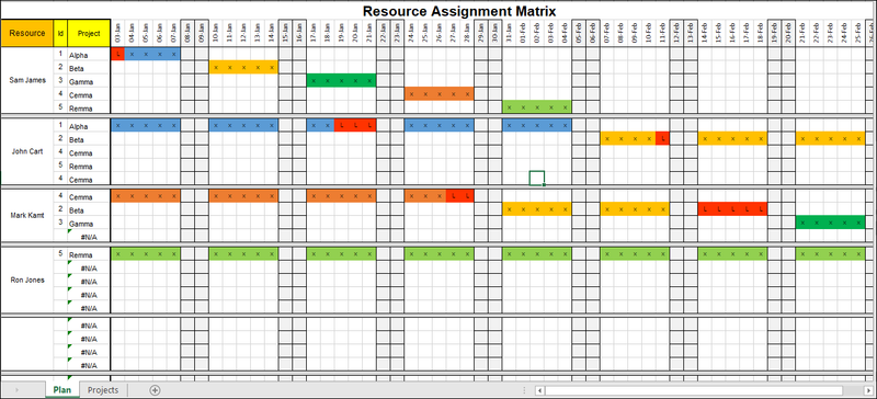 Resource Assignment Matrix