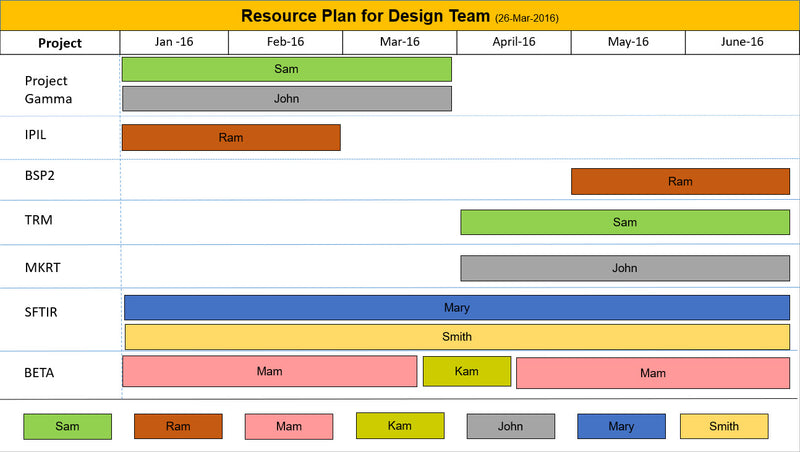Team Resource Plan PPT Template