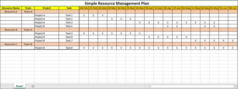 Simple Resource Management Plan