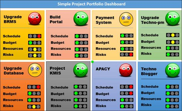 Project Dashboards (11 templates)