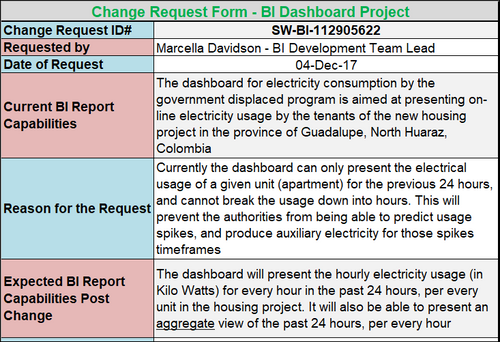 Software Change Request Example