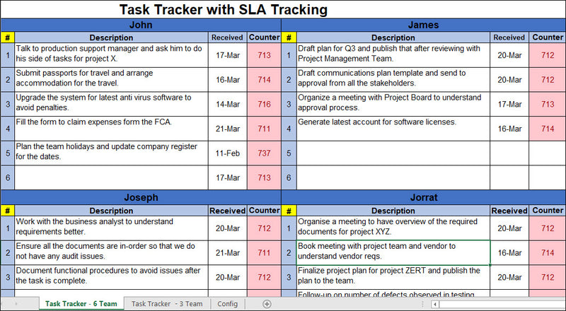 Task Tracker with SLA Tracking
