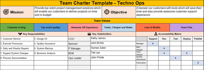 Team Charter Templates with RACI