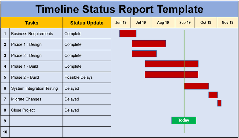 Timeline Status Report Template