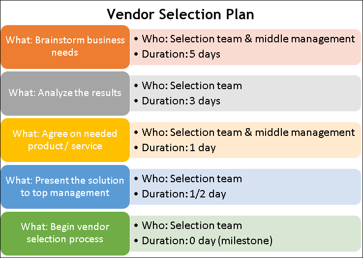 Vendor Selection Excel Plan