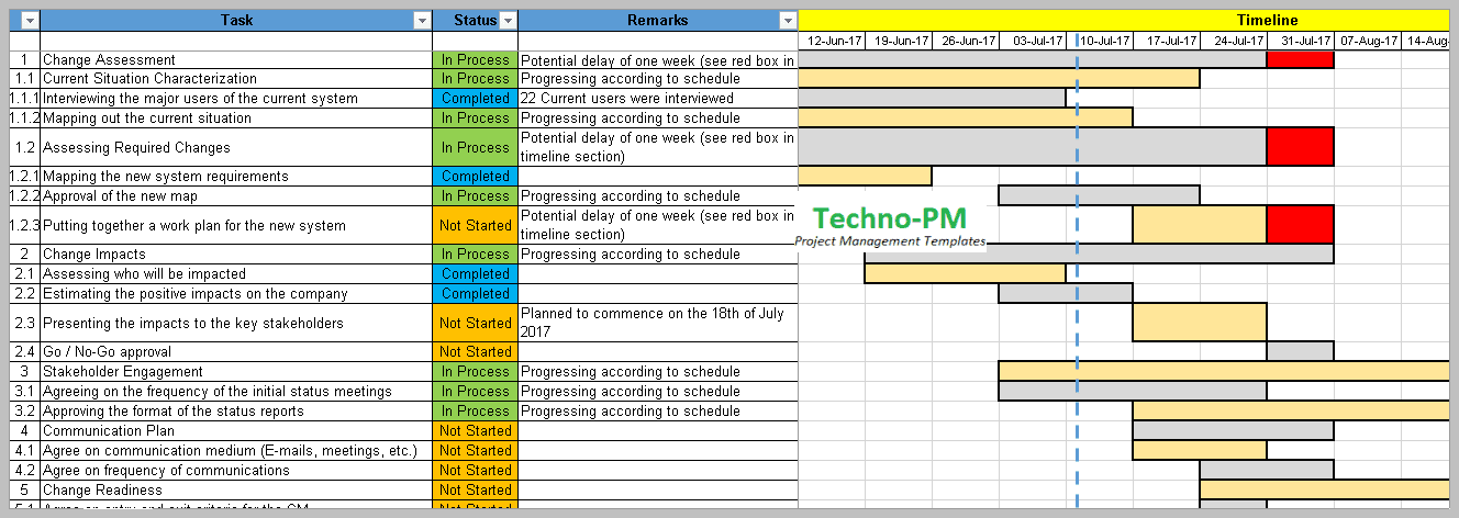 Project Risk and Change Management, Change Management Excel Template