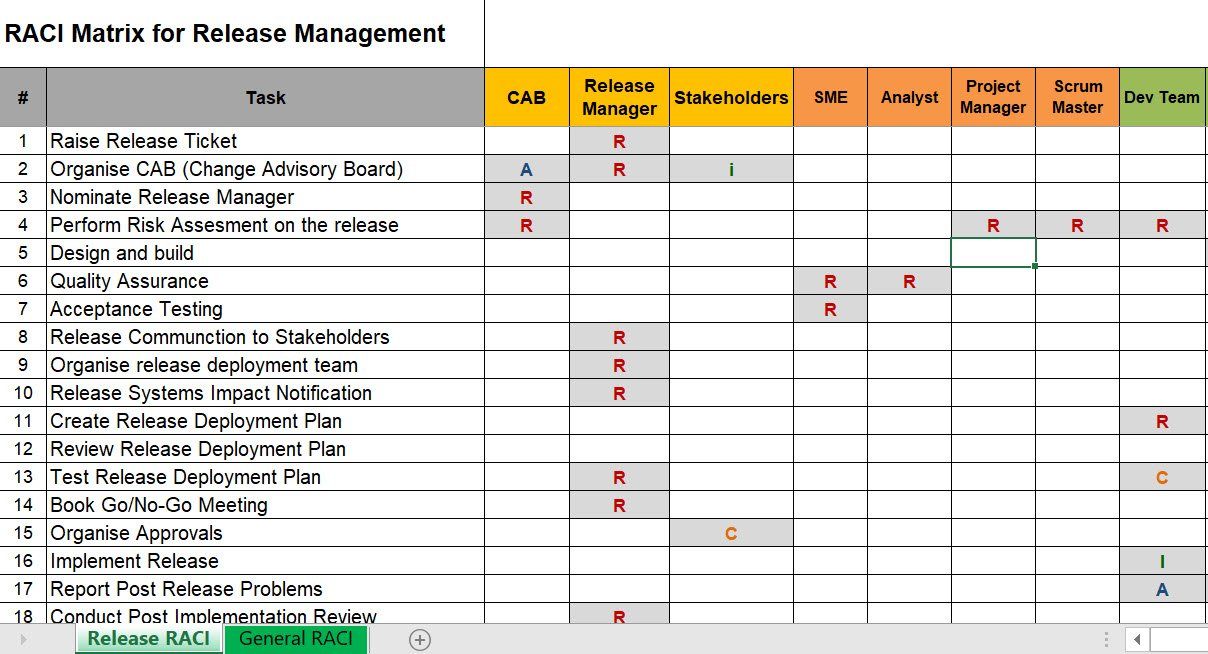 Release Management RACI Matrix