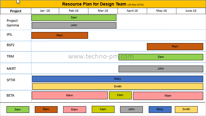 team resource plan ppt