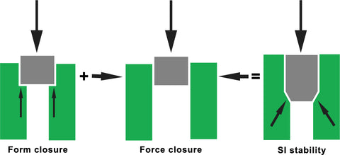 Form Force Closure