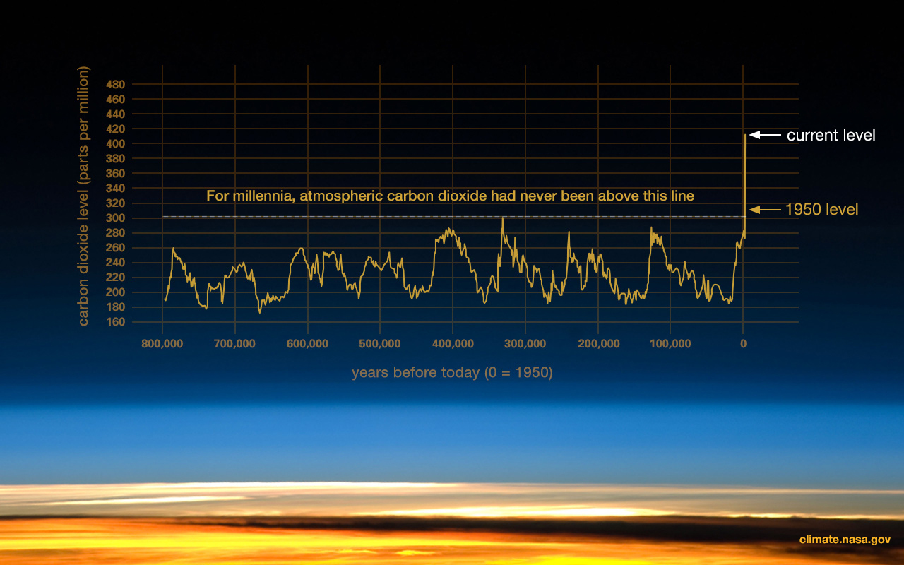 increasing carbon emissions and climate change