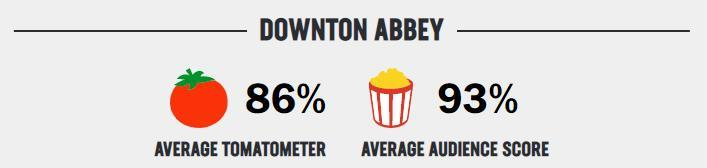downton abbey rating