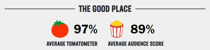 good place rating