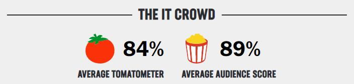 it crowd rating