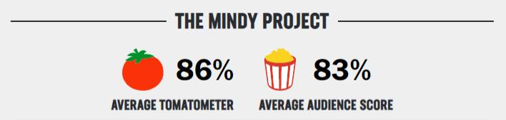 mindy project rating