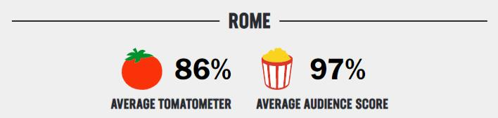 rome rating