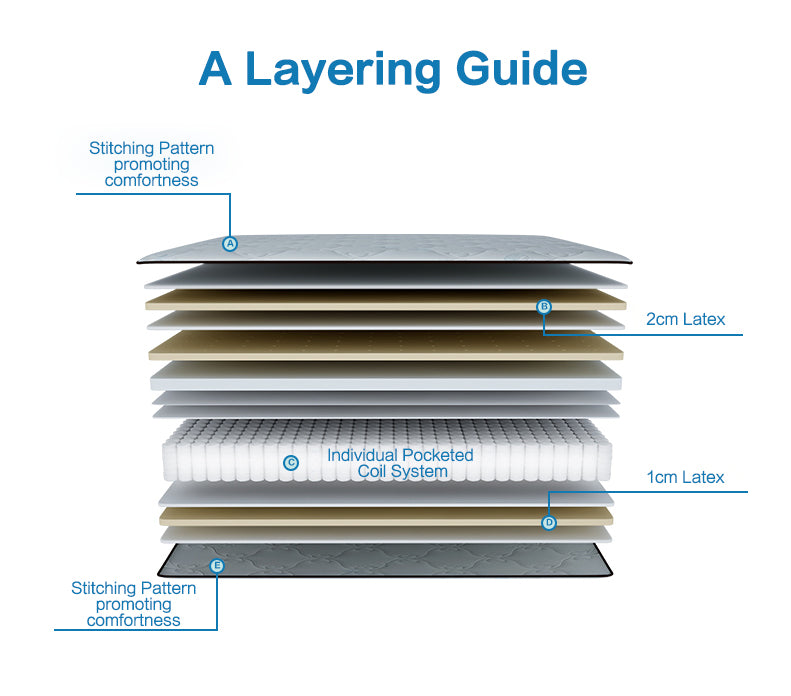 KUKA M0168C Mattress - Layering Guide