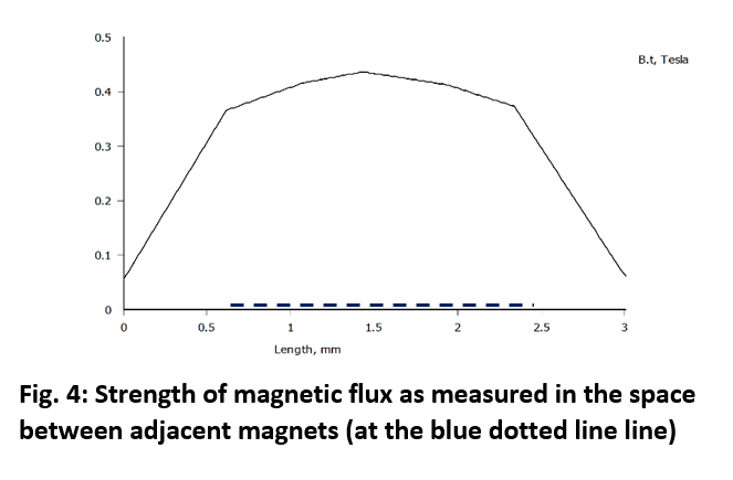 Fig-4 Magnetic Flux