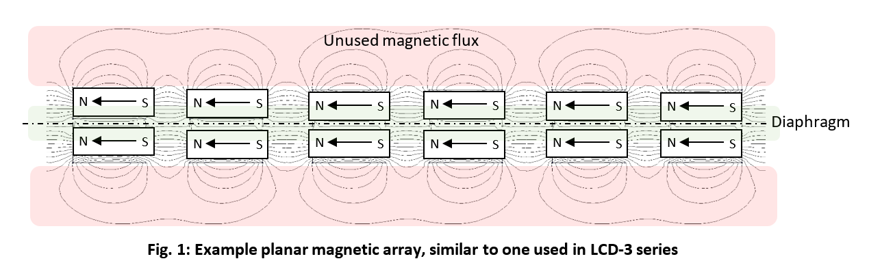 Unused Magnetic Flux