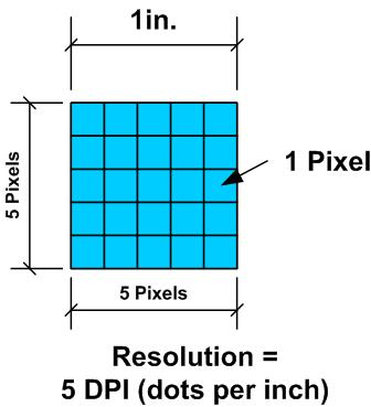 Understanding photo resolution and dpi