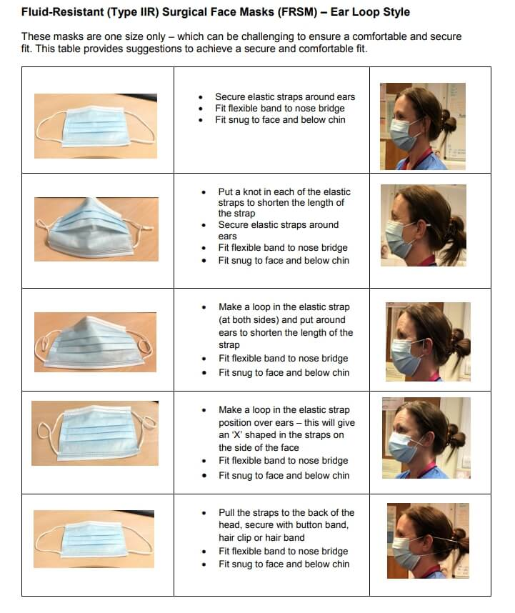 Securing your Type IIR fluid-resistant medical face mask