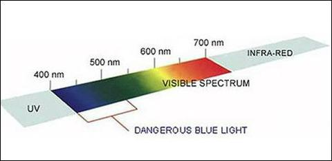 Dangerous blue light can be blocked with blue light blocking computer glasses