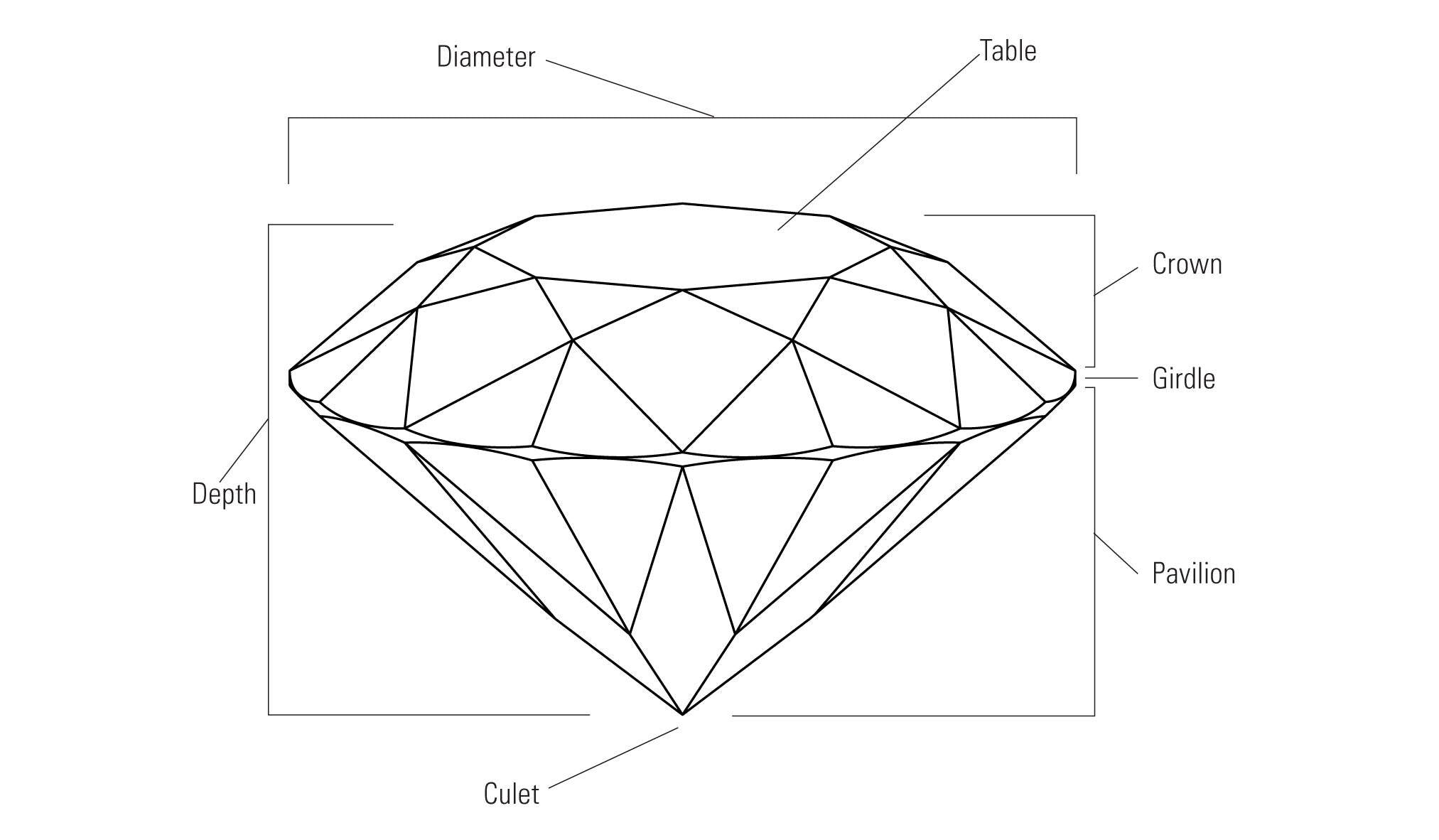 Diamonds. The parts of a diamond are the diamond diameter, diamond depth, diamond table, diamond crown, diamond girdle, diamond pavilion and diamond cutlet